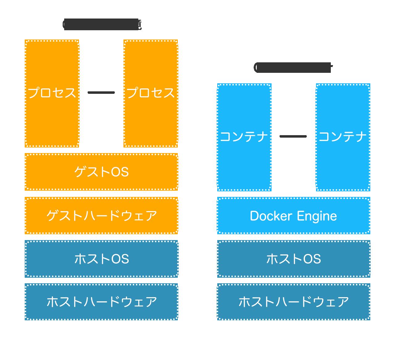 図:仮想化とDockerの比較